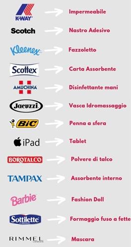 posizionamento aziende